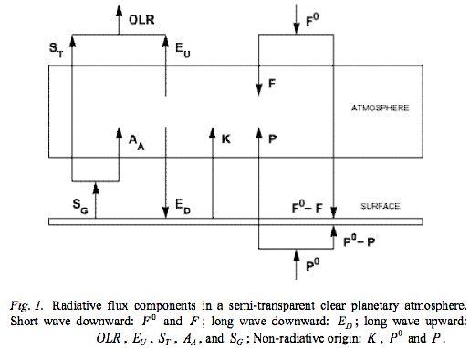 stralingsschema