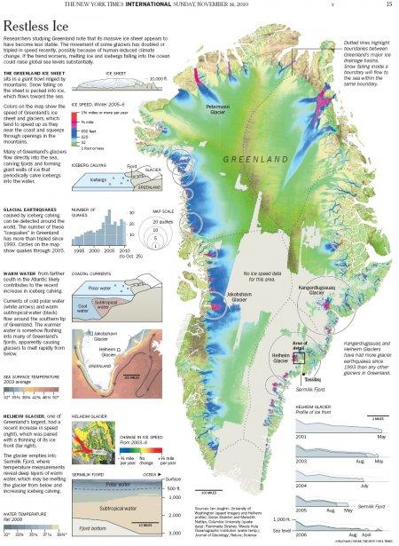 Groenland in de NYT