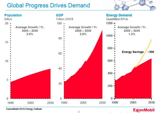 Zonder besparing +300%, mét besparing +100% energiegebruik in 2030
