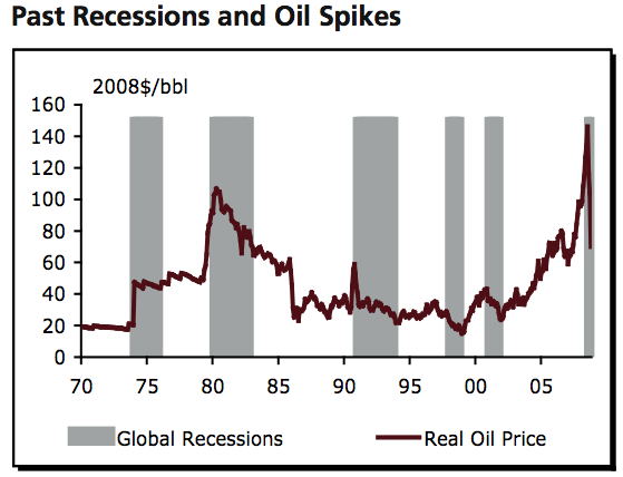 Recessions and Oil Spikes