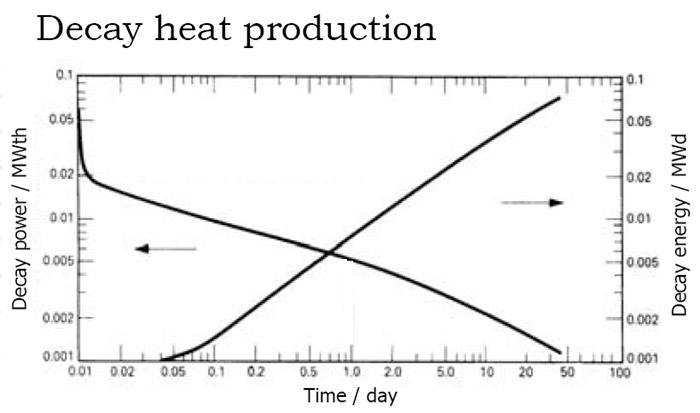 Warnteproductie daalt in 1 dag van 6% tot 0,5% van het thermsiche vermogen