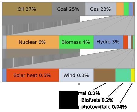 ontwikkeling energieprijzen nederland