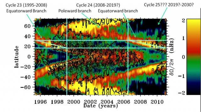 Verbijsterende vergelijking tussen de start van de vorige en de huidige cyclus