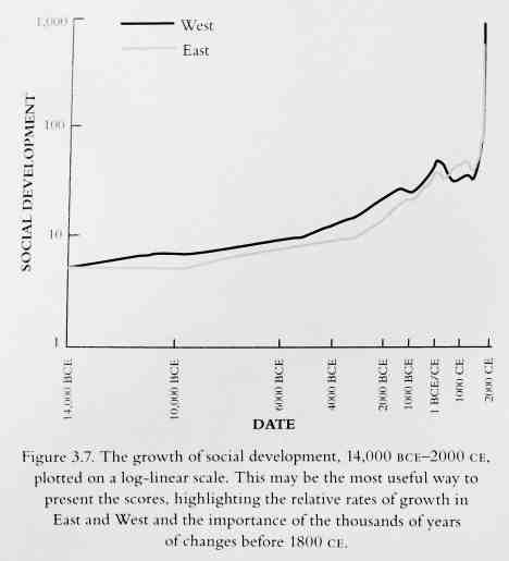 De sociale ontwikkeling van beschavingen blijft lang tegen een plafond stuiten: tot we de kracht van fossiele brandstof leerden temmen