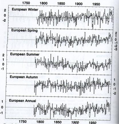 Europe-temp