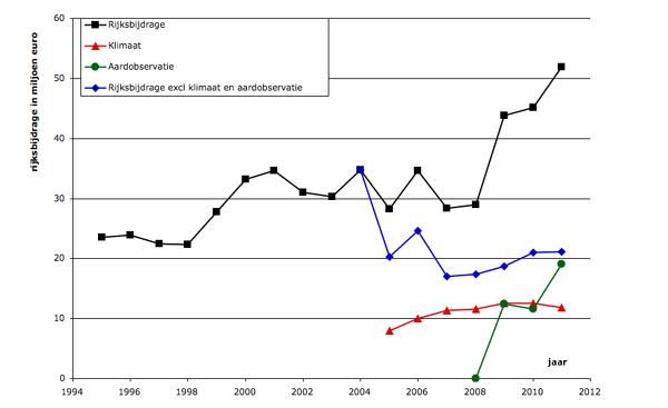 Ontwikkeling van de rijksbijdrage aan het KNMI van 1995 tot 2011