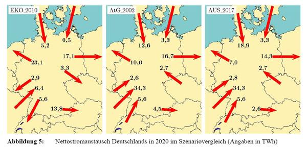Ook als importeur van kernstroom uit Frankrijk, exporteert Duitsland windstrooom naar Nederland