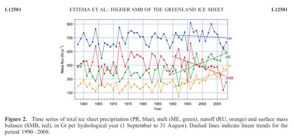 Sterke afname van de netto ijsmassa in de laatste 20 jaar