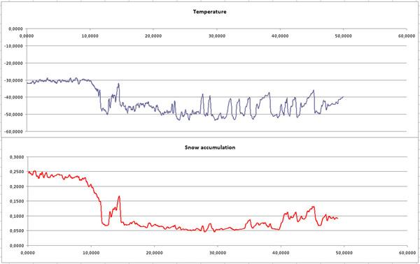 Sneeuwopbouw Groenland correleert sterk positief met stijgende temperatuur (GISP2)