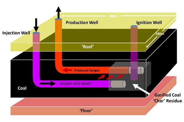 UCG schematisch