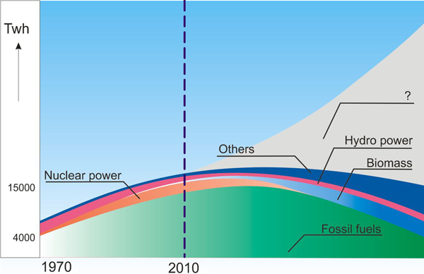 Strategic energy supply gap for the future