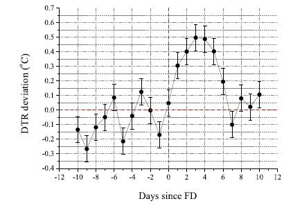 "A. Dragić, I. Aničin, R. Banjanac, V. Udovičić, D. Joković´, D. Maletić and J. Puzović, ""Forbush decreases – clouds relation in the neutron monitor era"", Astrophysics and Space Sciences Transactions, 7, 315–318, 2011."