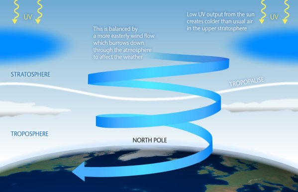 UV_cold_winter_diagram_600x386