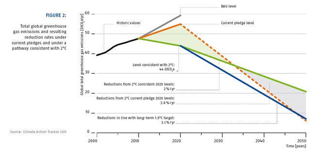 Nogmaar 1/3 van de benodigde reductie is toegezegd, maar dan reduceren we daarna toch gewoon wat meer?