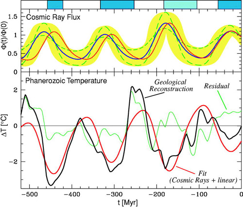Cosmic-Ray-Flux-Temp-phanerozoicum