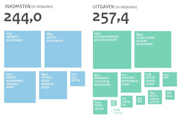 De rijksbegroting van 2011 (in miljarden Euro's)