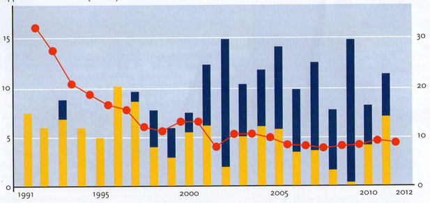 Zandsuppleties Rijkswaterstaat. Rode lijn geeft het aantal Basiskustlijn Overschrijdingen weer, de blauwe staafjes zijn vooroeversuppleties, geel strandsuppleties