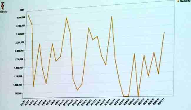 metingen aan één maand GELEVERD zonnevermogen van vlaams zonnepark van 20.000 vierkante meter