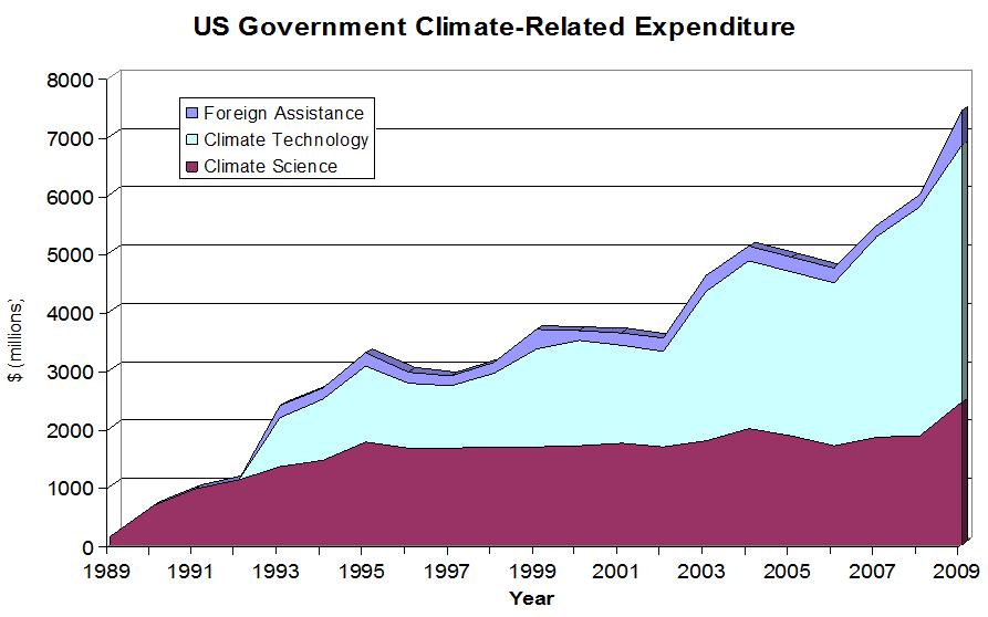 Klimaatgelden sinds Rio 1992: over deze grafiek gaat de motivatie van veel klimaatsceptici