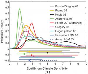over deze grafieken gaat het WETENSCHAPPELIJKE klimaatdebat