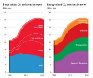 Exxon CO2
