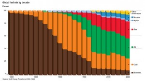 fuel mix per decade