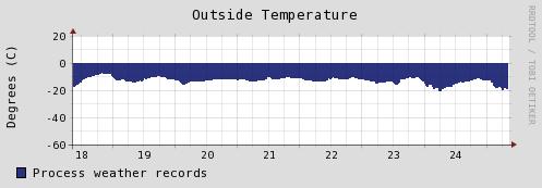 Het zomerweer afgelopen week op de top van de Groenlandse ijskap: gemiddeld 20 graden onder nul