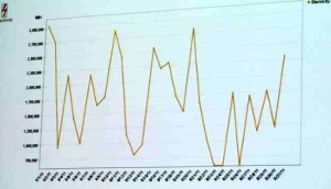 De wisselvallige output van een zonne-energiepark in één maand: met groene energie neemt instabiliteit toe