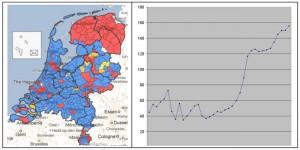 Rechts: Verschil VVD-PvdA van 40% tot 97% geteld, met set-backs van Rotterdam, Groningen en Utrecht