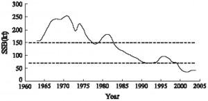De kabeljauwpopulatie tussen 1963 en 1985 was uitzonderlijk hoog, door eutrofiering en mogelijk kouder zeewater