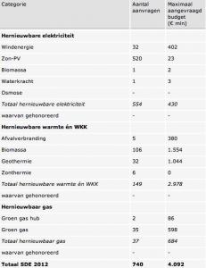 overzicht subsidieaanvragen SDE 2012: 1,7 miljard euro kado voor leukste groene gedicht