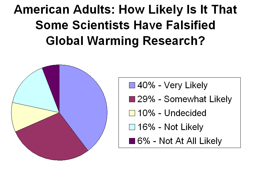 Public_opinion_on_falsified_global_warming_research