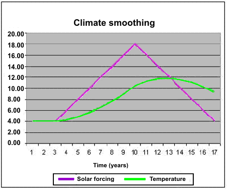 Temperatuur stijgt even door nadat zon afzwakt