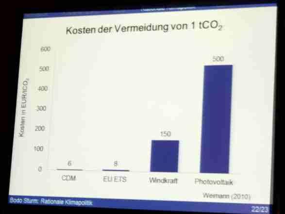 Dit wist u al. Kosten per vermeden ton CO2: wind en vooral zonne-energie 15 to 50 maal duurder dan besparing en emissiebeprijzing