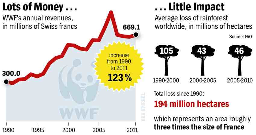 Graphic van Der Spiegel over financien en effect WWF