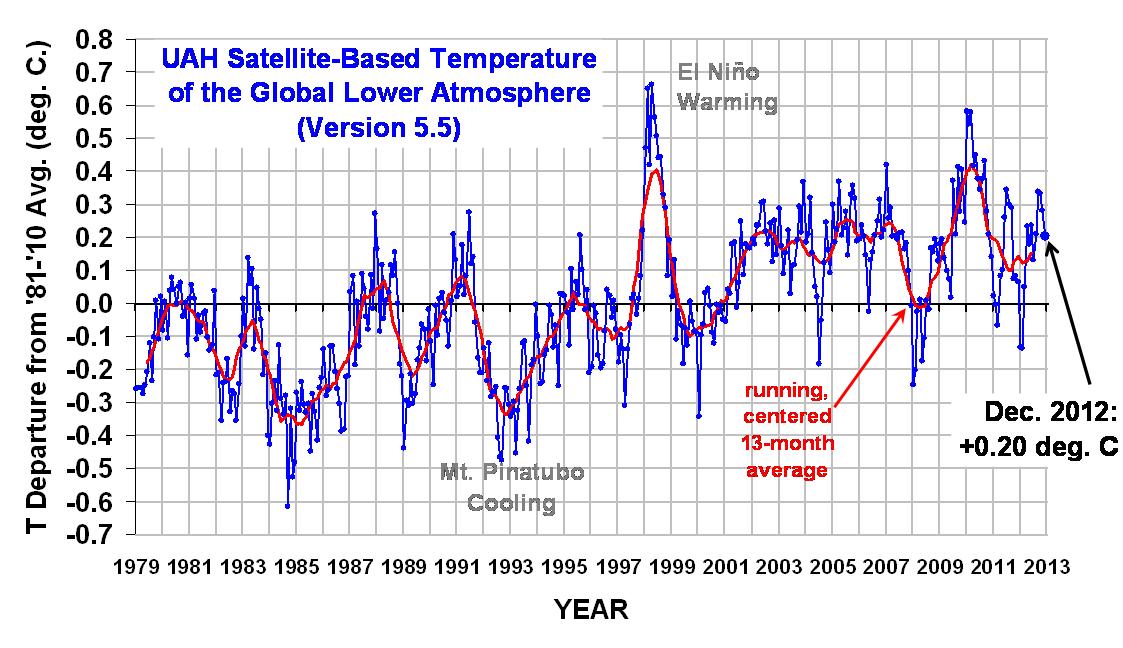 temperatuurmetingen satelliet UAH meten 0,14 per decade: bron www.drroyspencer.com