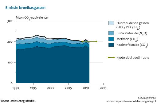 Nederlandse CO2-emissies gelijk gebleven sinds jaren '90