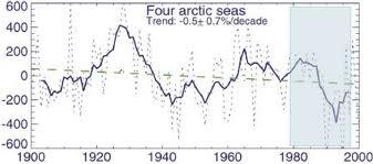 De temperatuur in arctische zee luistert niet naar Al Gore, wel naar natuurlijke klimaatschommelingen