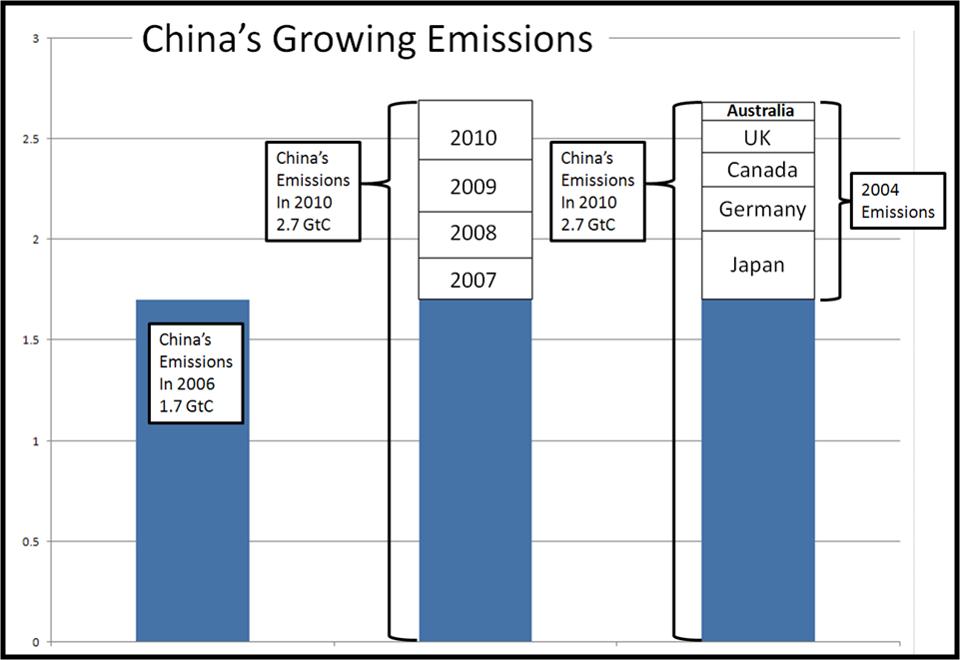 Europese klimaatalleingang heeft géén invloed op CO2-uitstoot tegen 200 miljard euro onkosten
