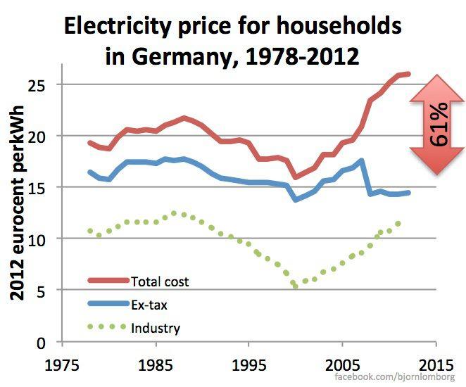 Stroomprijs steeg 60 procent in Duitsland sinds 2000 door groene belastingen