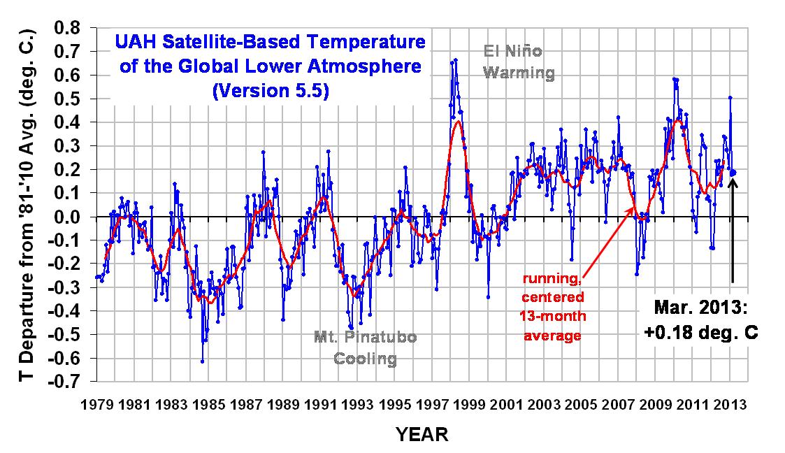 UAH satellietmetingen: een warm plateautje met maart 2013 een anomalie van 0,18 graden boven gemiddelde sinds 1979