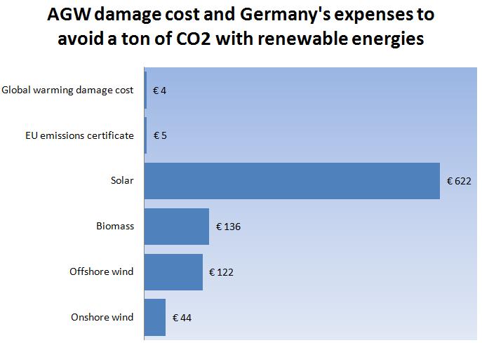 Zon wind en biomassa duurste manier van klimaatbeleid