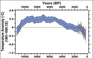 De werkelijke conclusie: het was 8000 jaar geleden véél warmer dan nu, zonder dat CO2 énige rol speelde