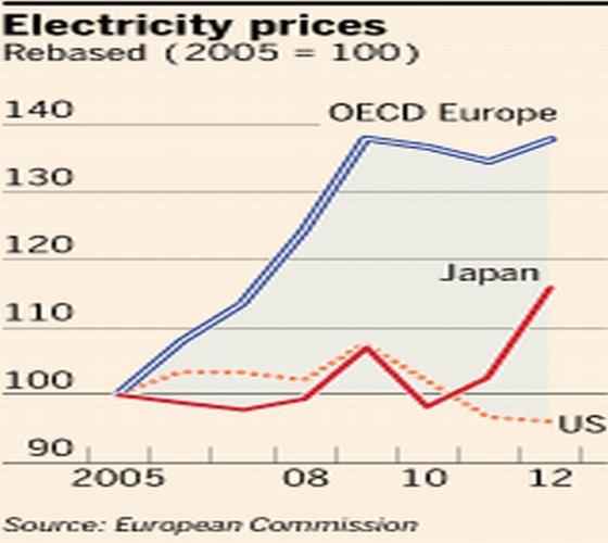 electriciteitsprijzen
