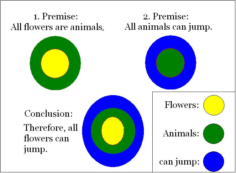 eulercircles