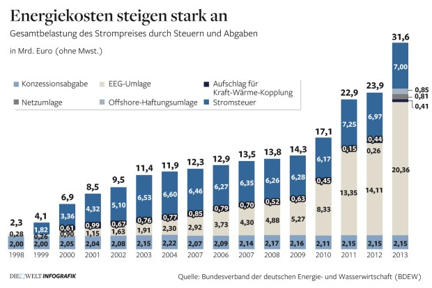 Energiekosten Duitsland exploderen dankzij 'duurzame'energiebelastingen