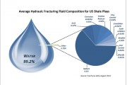 average_frac_fluid_composition_2012