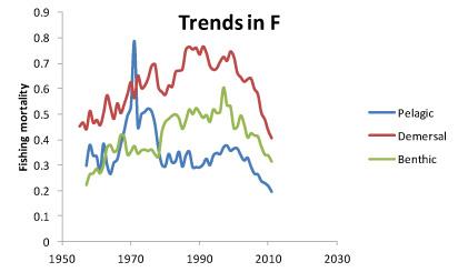 De visserijdruk op de Noordzee daalde sinds 1990 met 40 procent, en blijft afnemen