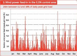 Opbrengstcurve, windenergie E-on: wisselvallige windstroom kan nooit conventioneel 1 op 1 vervangen