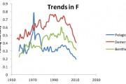 Visserijmortaliteit in vrije val in Noordzee door 40 procent vlootkrimp
